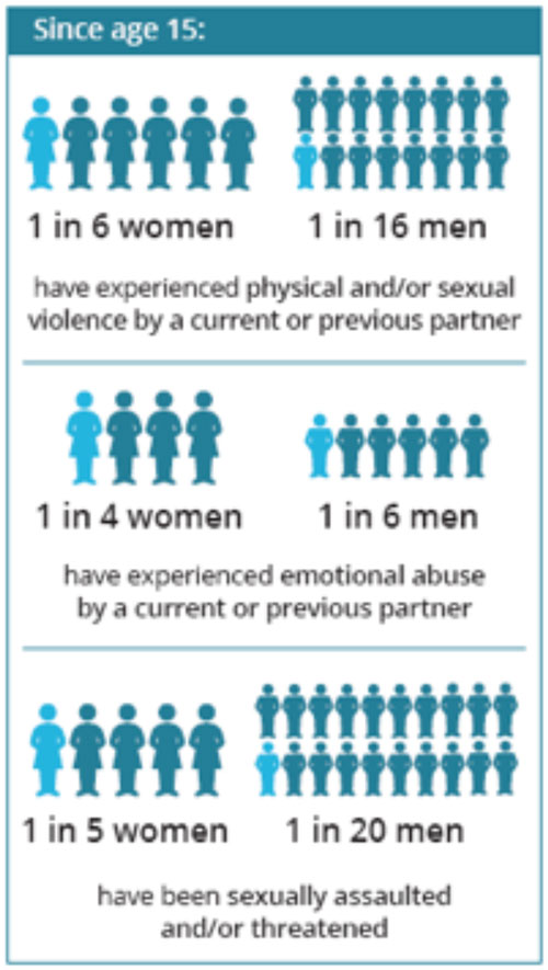 Recent statistics on domestic violence