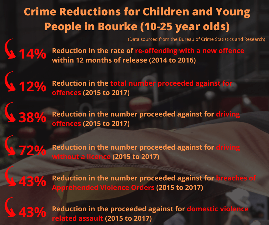 2018 Youth crime reduction statistics after implementation of the Maranguka Initiative in Bourke.